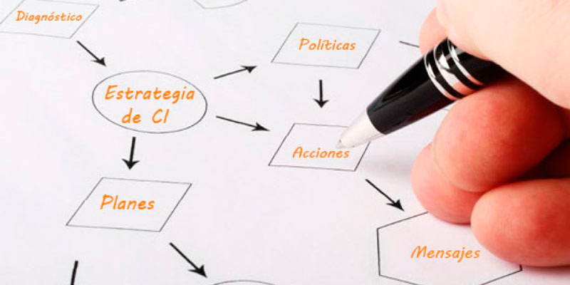 Planificación Y Organización De La Acción Comercial (en El Sector Financiero)